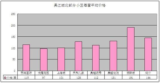 2011年12月吴江房产二手房网站挂牌分析(城北)