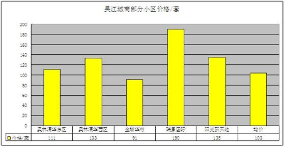 2011年12月吴江房产二手房(城南)网站挂牌分析