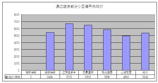 2011年12月吴江房产二手房(运东)网站挂牌分析