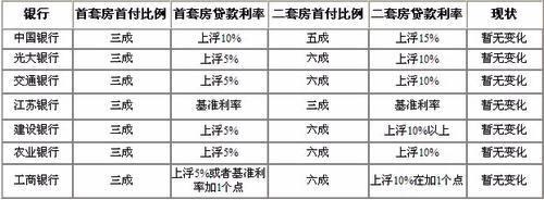 苏州部分银行利率及首套房首付比例