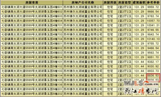 融创太湖御园领证  房源备案价8836.53-10337.68元/平
