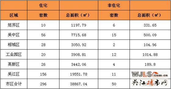 1月10日吴区住宅成交156套  非住宅成交11套