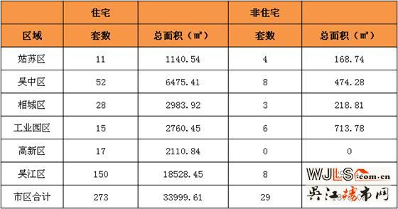 1月11日吴江住宅成交150套  非住宅成交8套