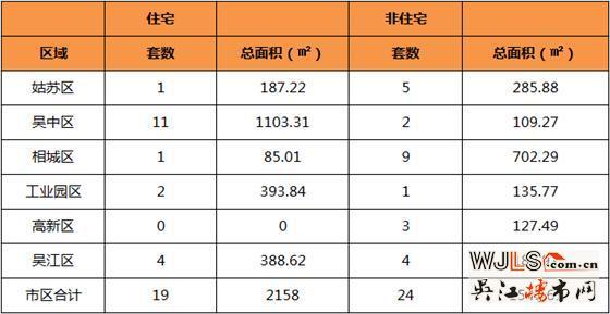 1月7日吴江住宅成交4套  非住宅成交4套