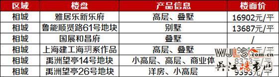 2018年吴江5个纯新盘入市  最高楼面价11556元/平