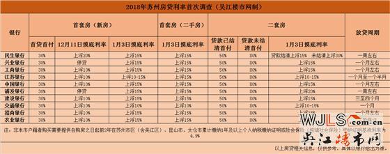 最高上浮30%!2018年苏州各银行最新房贷利率调查