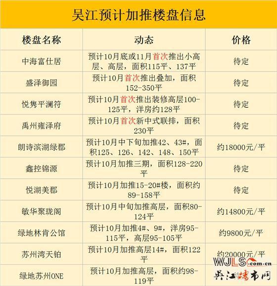 """""""银十""""吴江预计11个项目开盘,4个纯新盘"""