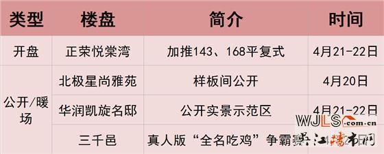 本周末吴江楼市多盘活动  复式住宅单价1万