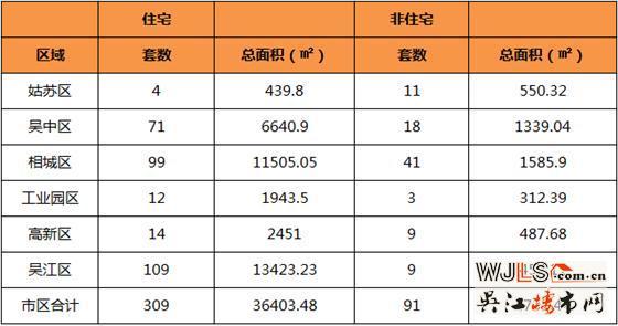 5月11日吴江区住宅成交109套  非住宅成交9套