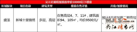 吴江预计有12盘将在五月底至六月期间进行加推