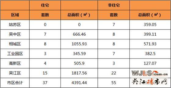 5月12日吴江住宅成交15套  非住宅成交22套