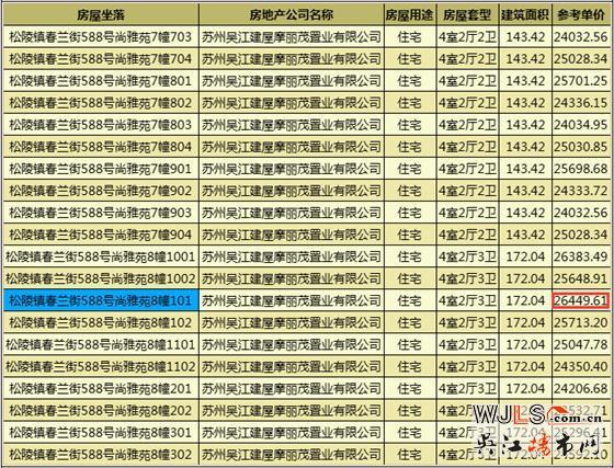 吴江近期有三盘领预售证  太湖新城精装备案最低15654.89元/平