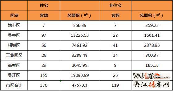 6月8日吴江住宅成交155套  非住宅成交26套