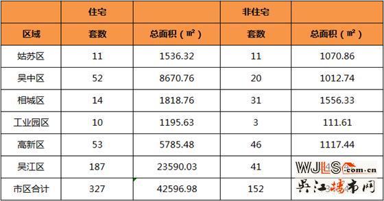 6月12日吴江住宅成交187套  非住宅成交41套