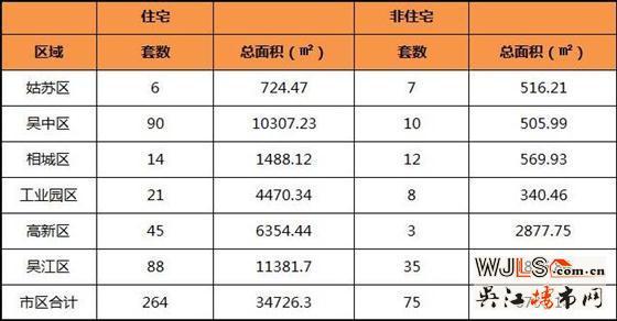 6月7日吴江住宅成交88套  非住宅成交35套