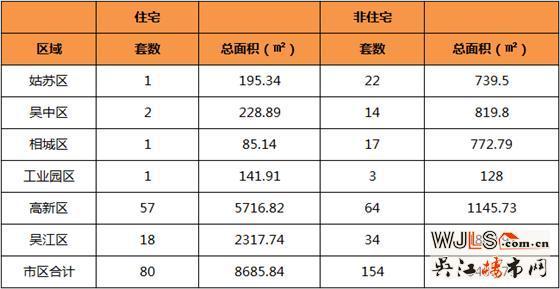 6月10日吴江住宅成交18套  非住宅成交34套