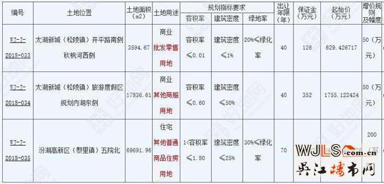 吴江再挂3宗地9月13日开拍!汾湖宅地起拍楼面价8323元/平