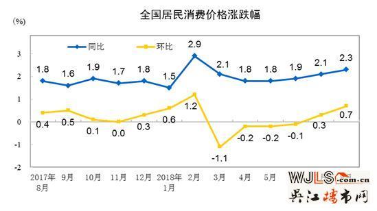 统计局:房租上涨拉动8月消费居住价格环比上涨0.5%