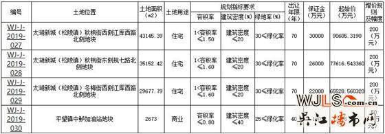 吴江太湖新城新挂3宗住宅地块!最高限制楼面价1.61万/平