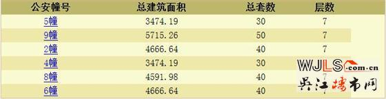 新希望锦麟府首次领预售证 备案价21148.75-23512.9元/平