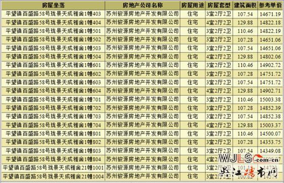中骏云景台领预售证 备案价14147.76-15204.7元/平