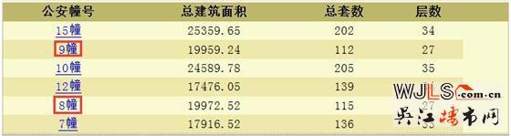 碧桂园天誉领预售证 备案价8791-10223元/平