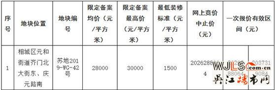 苏州又挂10宗地!最高限备案3W!最低楼面价7500元/平!