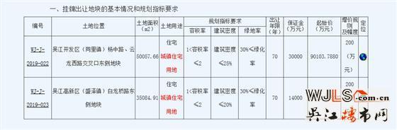 吴江再挂两宗宅地!起拍楼面价低至6221元/平