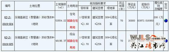 吴江汾湖高新区挂地!最高起拍楼面价9800元/平!