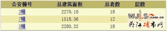 当代ΜΟΜΛ大湖上品领预售证 备案价15179.5-17220元/平