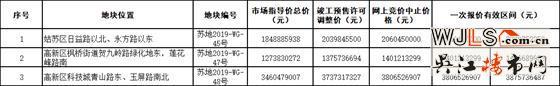 苏州新挂5宗地!3宗涉宅,11月6日开拍!